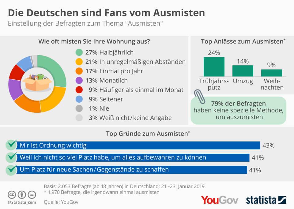 Ausmisten - Deutsche sind Fans